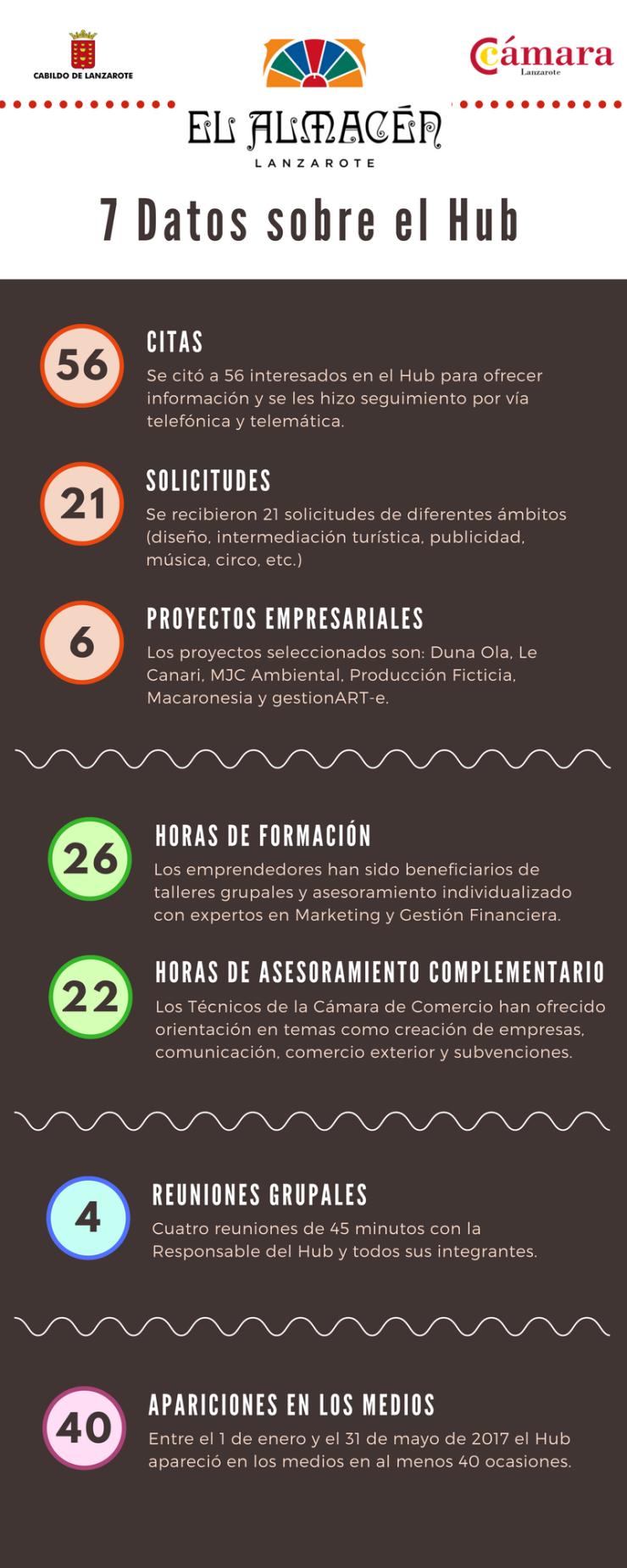 Infografía resumen Hub